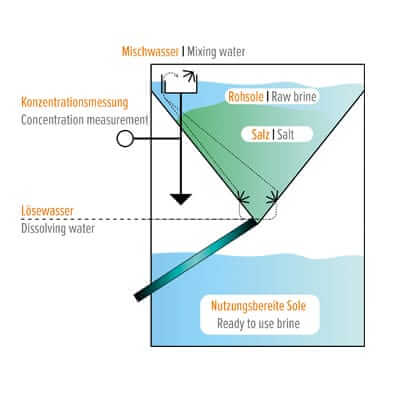 Funktionsschema des Soleerzeugers B3